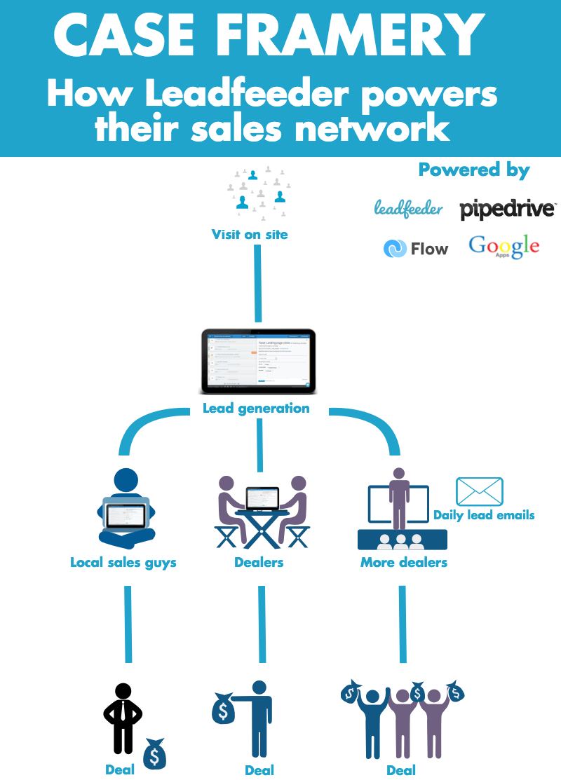 Infograph on how Leadfeeder powers Framery's sales network